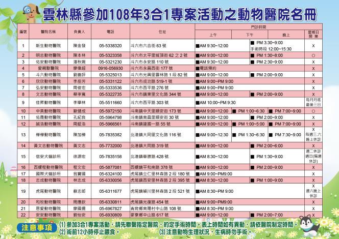 雲林縣參加108年3合1專案活動之動物醫院名冊。