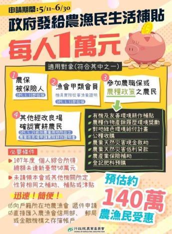 政府發給農漁民生活補貼 每人1萬元(5月11日至6月30日)