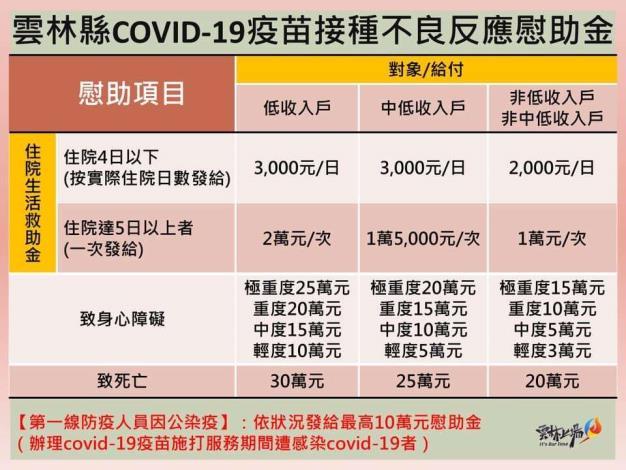 雲林縣COVID19疫苗接種不良反應慰助金(110年6月19日更新)