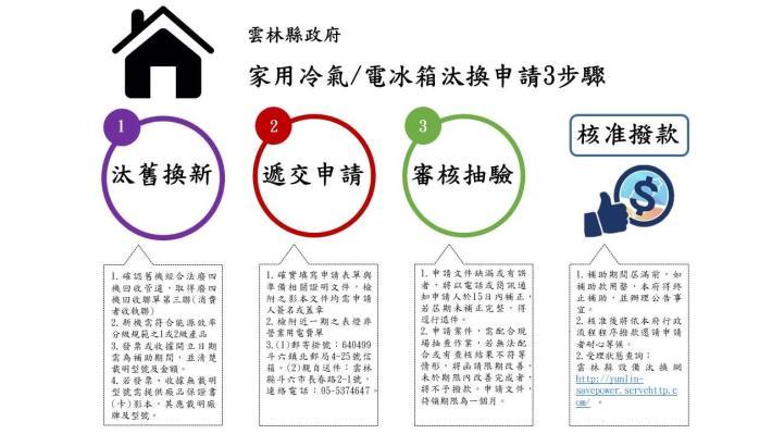 家電汰換申請3步驟