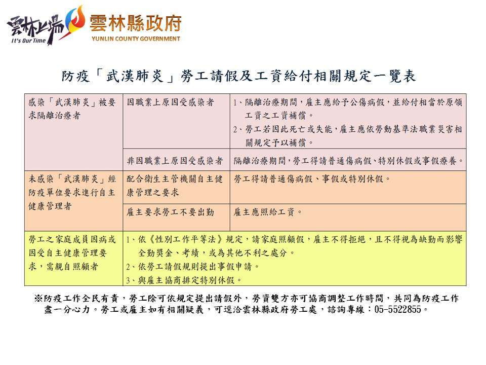 防疫武漢肺炎勞工請假及工資給付相關規定一覽表