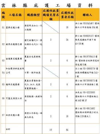 雲林縣庇護工場資料