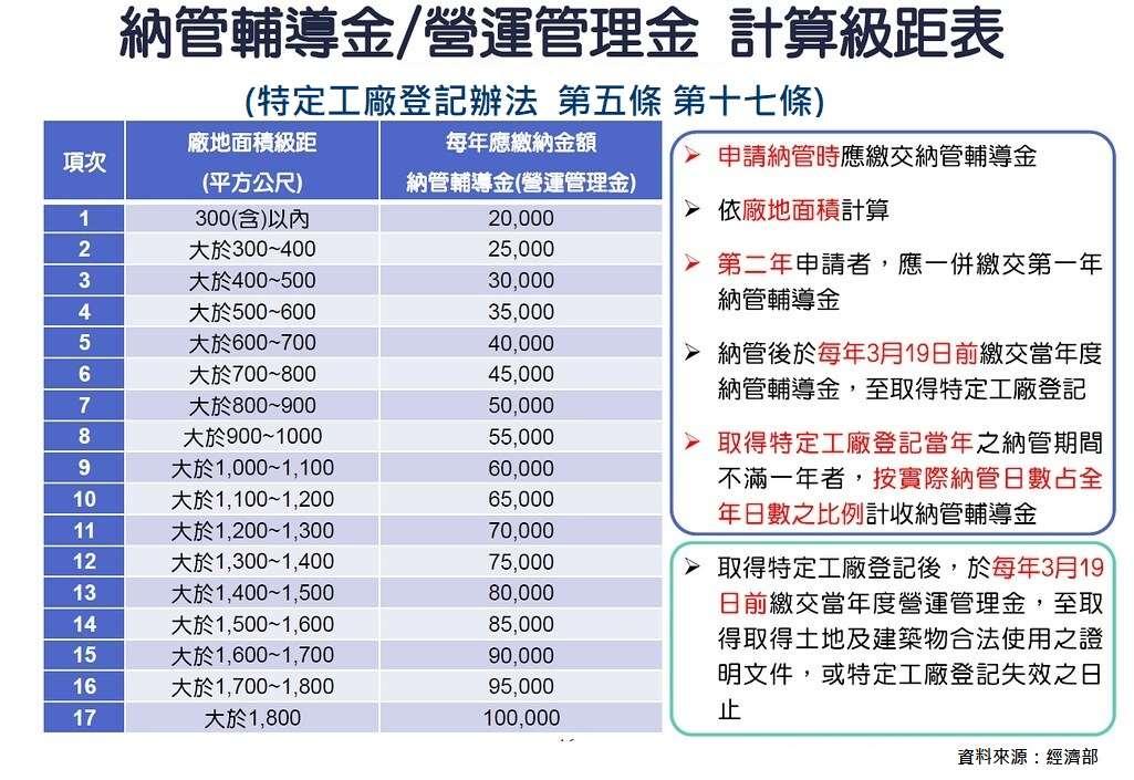 納管輔導金 營運管理金 計算級距表