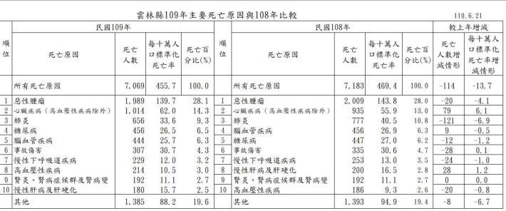 109與108年 十大死因比較表