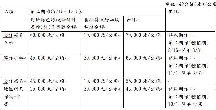 110年第2期作獎勵國產雜糧加碼補助表
