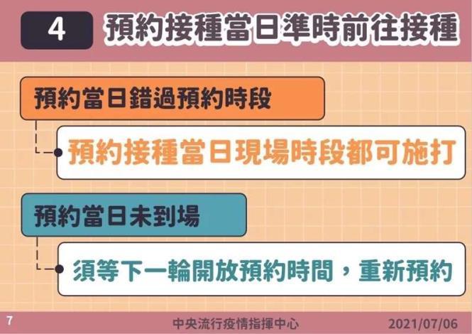 4.預約接種當日準時前往接種