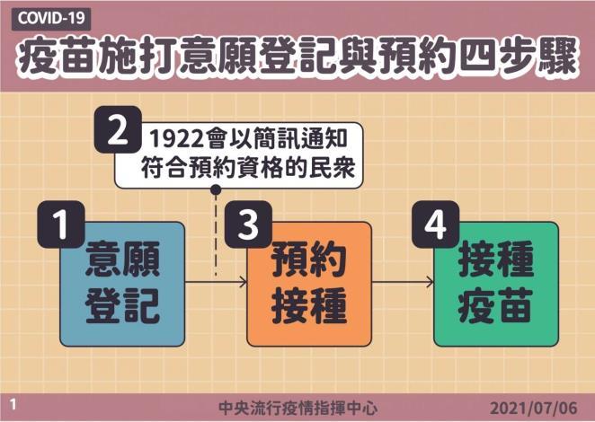 疫苗施打意願登記與預約四大步驟