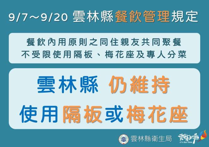 9月7-20日維持疫情警戒二級