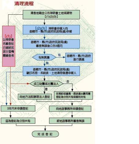 神明會土地清理流程.JPG