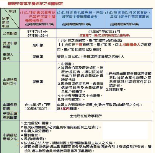 辦理申報或申請登記之相關規定