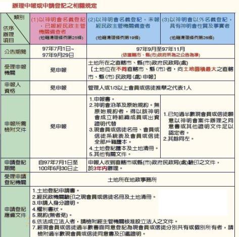 辦理申報或申請登記之相關規定.JPG
