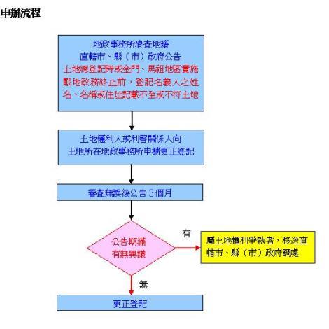 土地總登記時登記名義人之姓名、名稱或住址記載不全或不符之土地.JPG