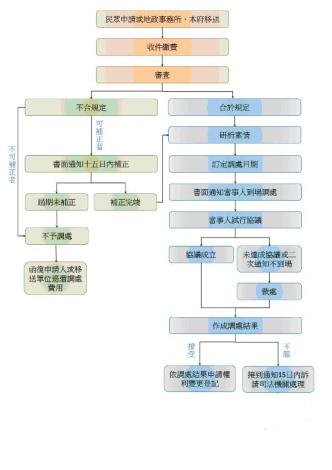 不動產糾紛調處流程圖.JPG
