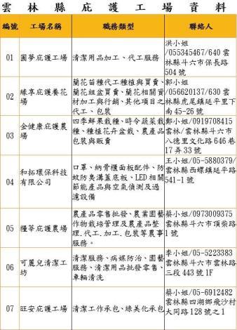庇護工場一覽表