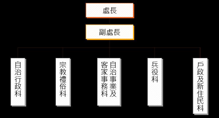 組織圖_民政