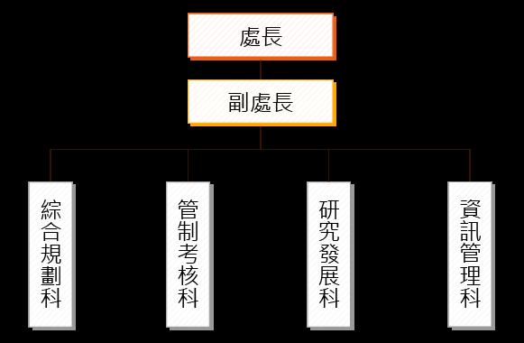 組織圖_計劃