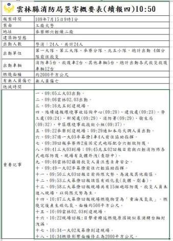 1090715 雲林縣消防局災害概要表