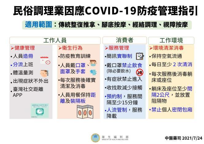 民俗調理業因應COVID-19防疫管理指引1