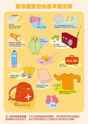 緊急避難包物品準備清單