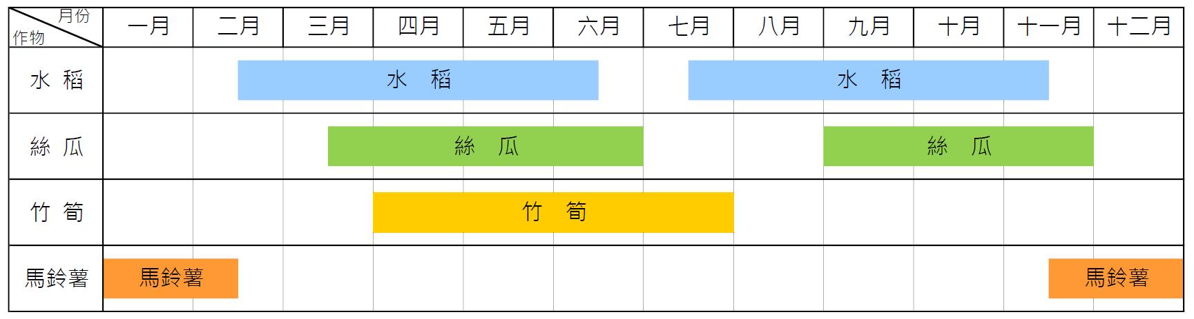 斗南鎮主要農作物種植期間