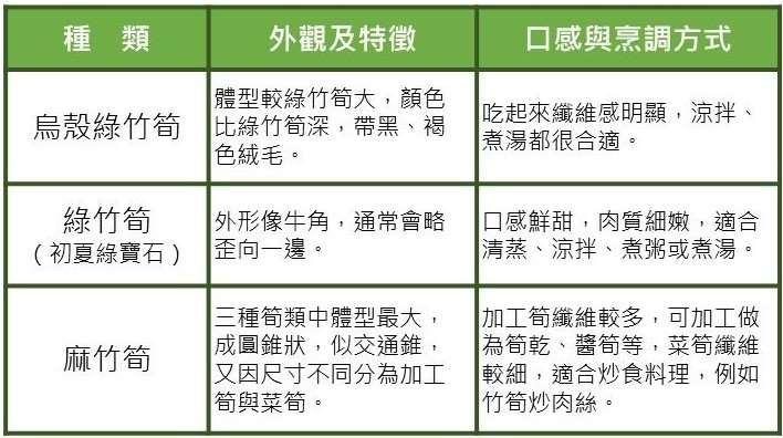 竹筍顏色表格