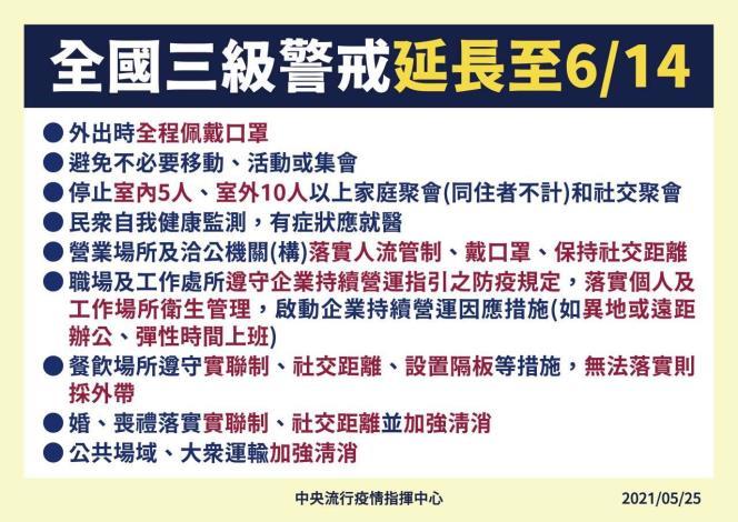 全國三級警戒延長至6月14日(1)