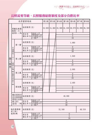 1081205-雲林縣整合性社區照護-0-14