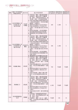 1081205-雲林縣整合性社區照護-0-45