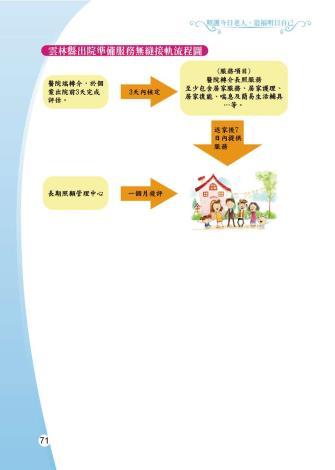 1081205-雲林縣整合性社區照護-0-72