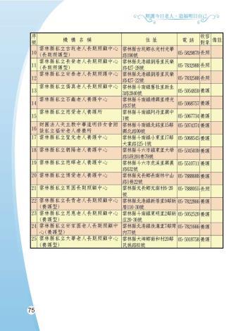 1081205-雲林縣整合性社區照護-0-76