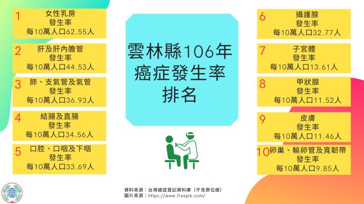 雲林縣106年癌症發生率排名