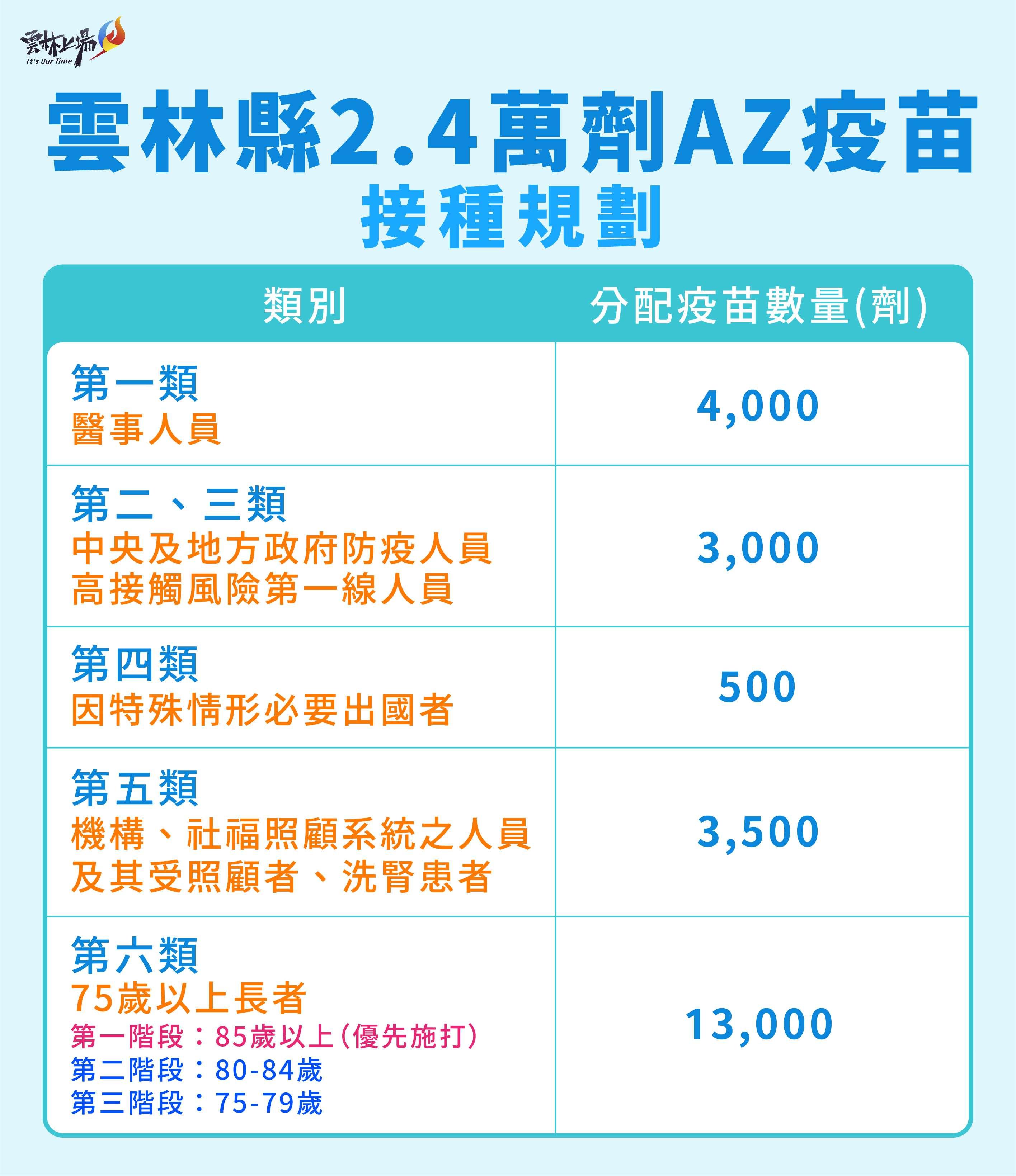 雲林縣2.4萬劑AZ疫苗接種規劃
