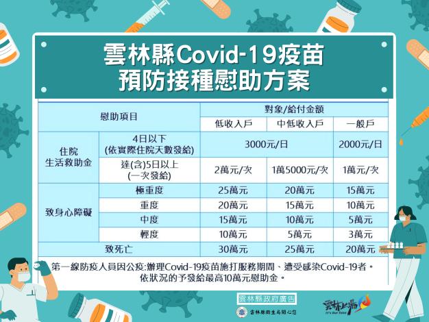 雲林縣covid-19預防接種慰助方案