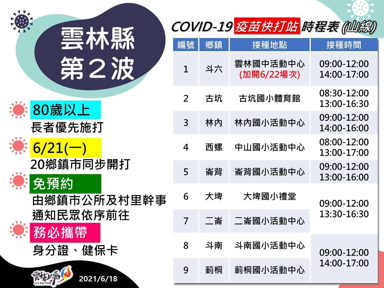 雲林縣第2波COVID-19疫苗快打站時程表-1 -