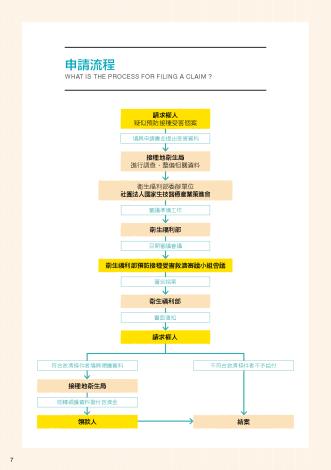 預防接種受害救濟說明手冊_頁面_08 申請流程