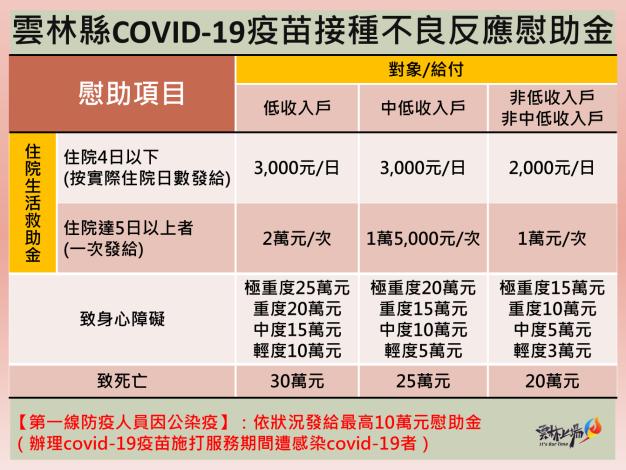 圖卡-雲林縣COVID-19疫苗接種不良反應慰助金