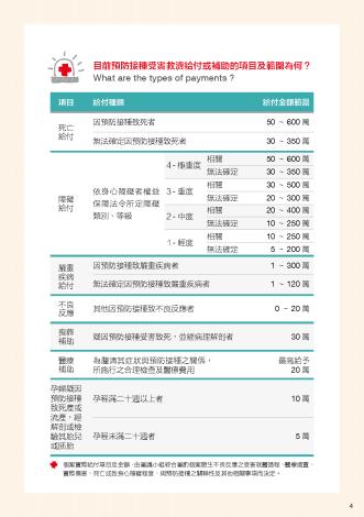 預防接種受害救濟說明手冊_頁面_05 給付項目