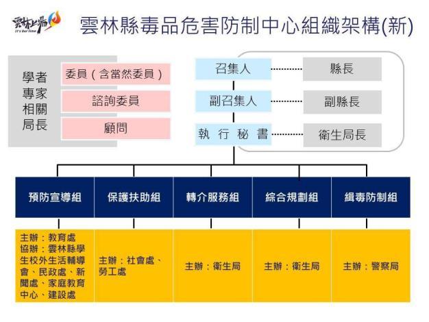 109年修正後組織架構圖