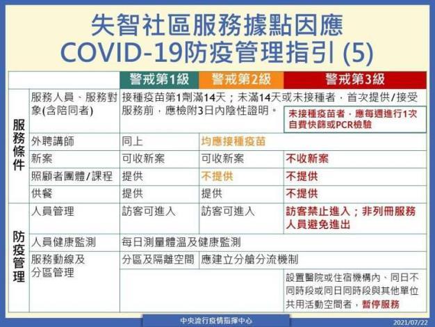 失智社區服務據點因應COVID-19防疫管理指引(5)