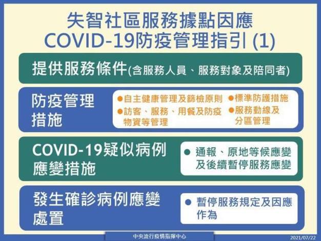 失智社區服務據點因應COVID-19防疫管理指引(1)