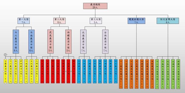 組織架構及人數