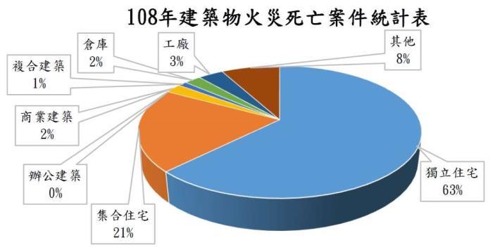 108年建築物火災死亡案件統計表