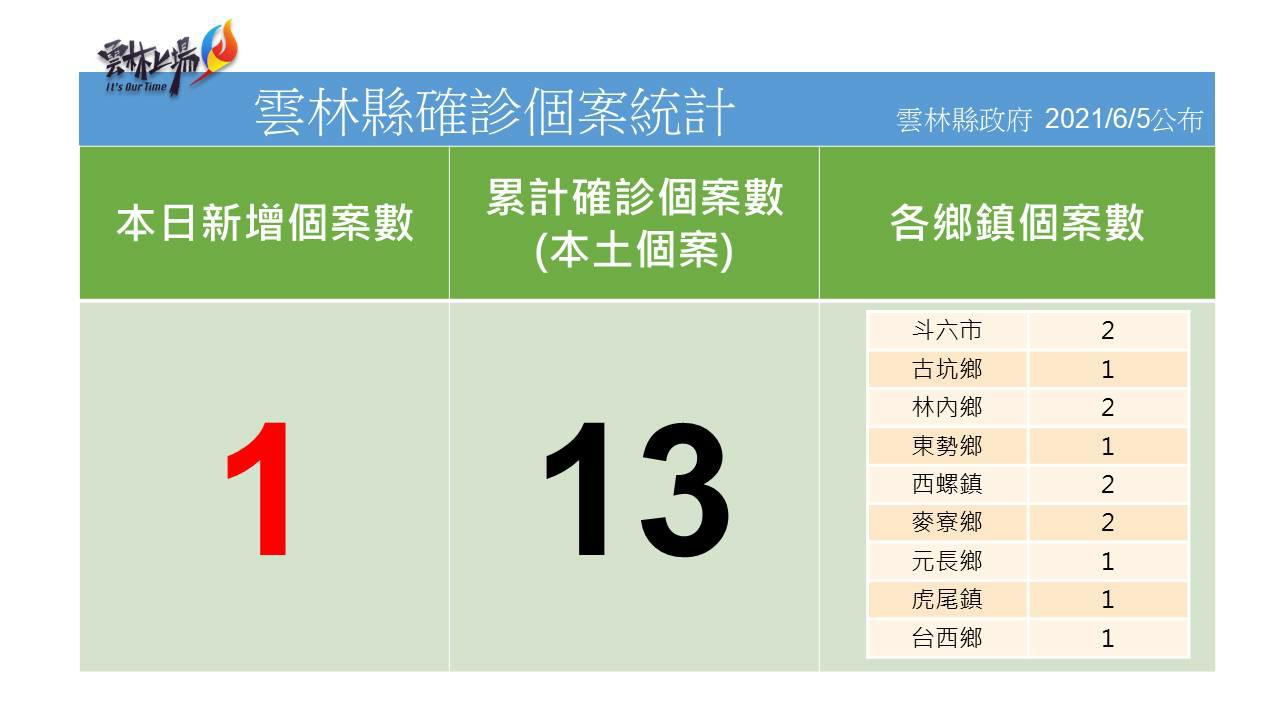 雲林縣確診個案統計20210605